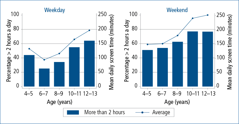 Figure 5.1: Children's total screen time on weekdays and weekend days, 4-5 to 12-13 years