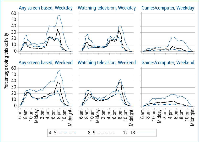 Figure 5.2: Children's screen-based activities over weekdays and weekend days, 4-5, 8-9 and 12-13 years