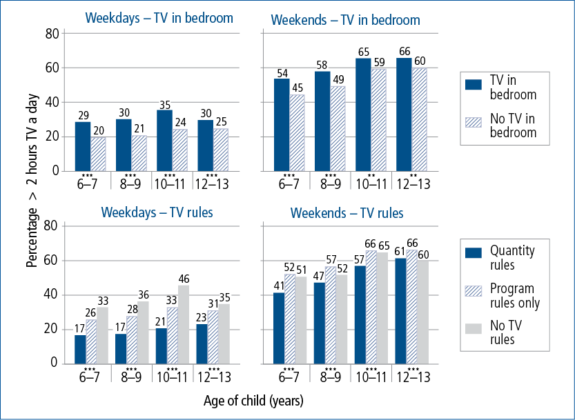 Figure 5.3: Proportions of children watching television for more than 2 hours on weekdays and weekend days by television home environment, 6-7 to 12-13 years