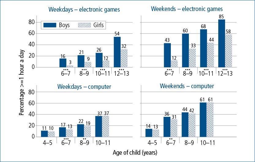 Figure 5.6: Proportions spending one hour or more on games and on computers on weekdays and weekend days by gender, 4-5 to 12-13 years