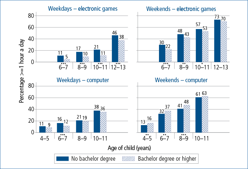 Figure 5.8: Proportions spending one hour or more on computers and on games on weekdays and weekend days by parental education, 4-5 to 10-11 years