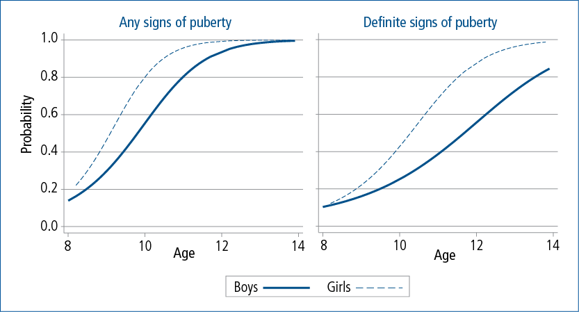 Figure 6.1: Predicted probability of showing signs of puberty, by age and gender