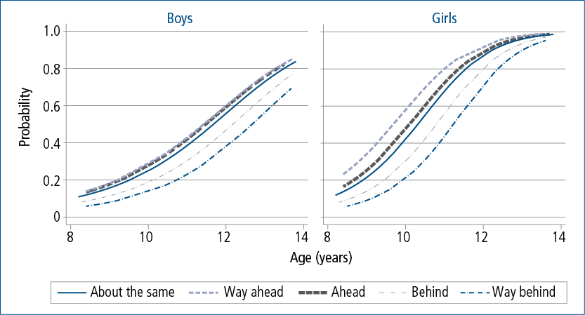 Figure 6.6:    Predicted probability of showing any signs of puberty, by age, gender and father's  pubertal timing