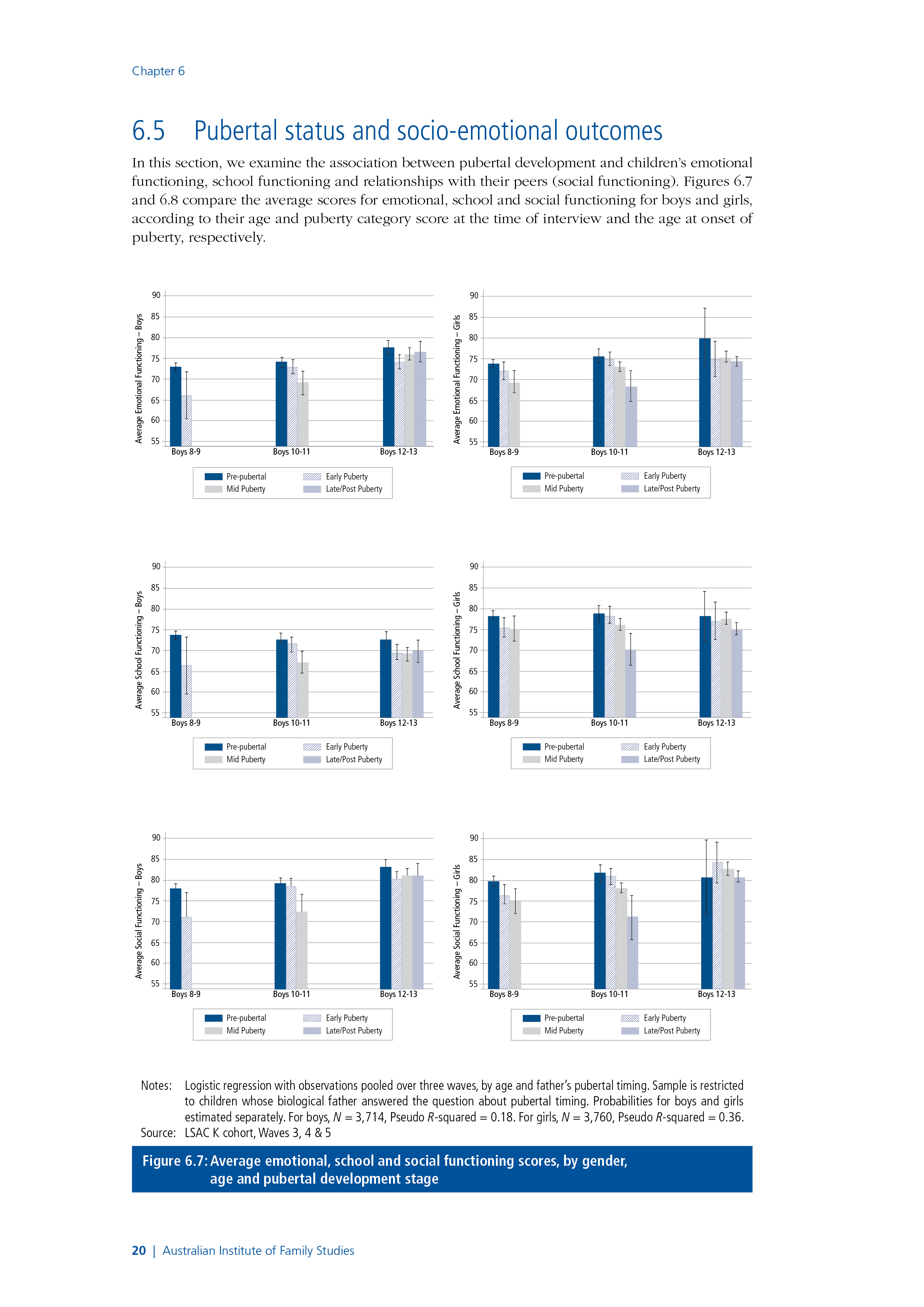 Figure 6.7:    Average emotional, school and social functioning scores, by gender,   age and pubertal development stage