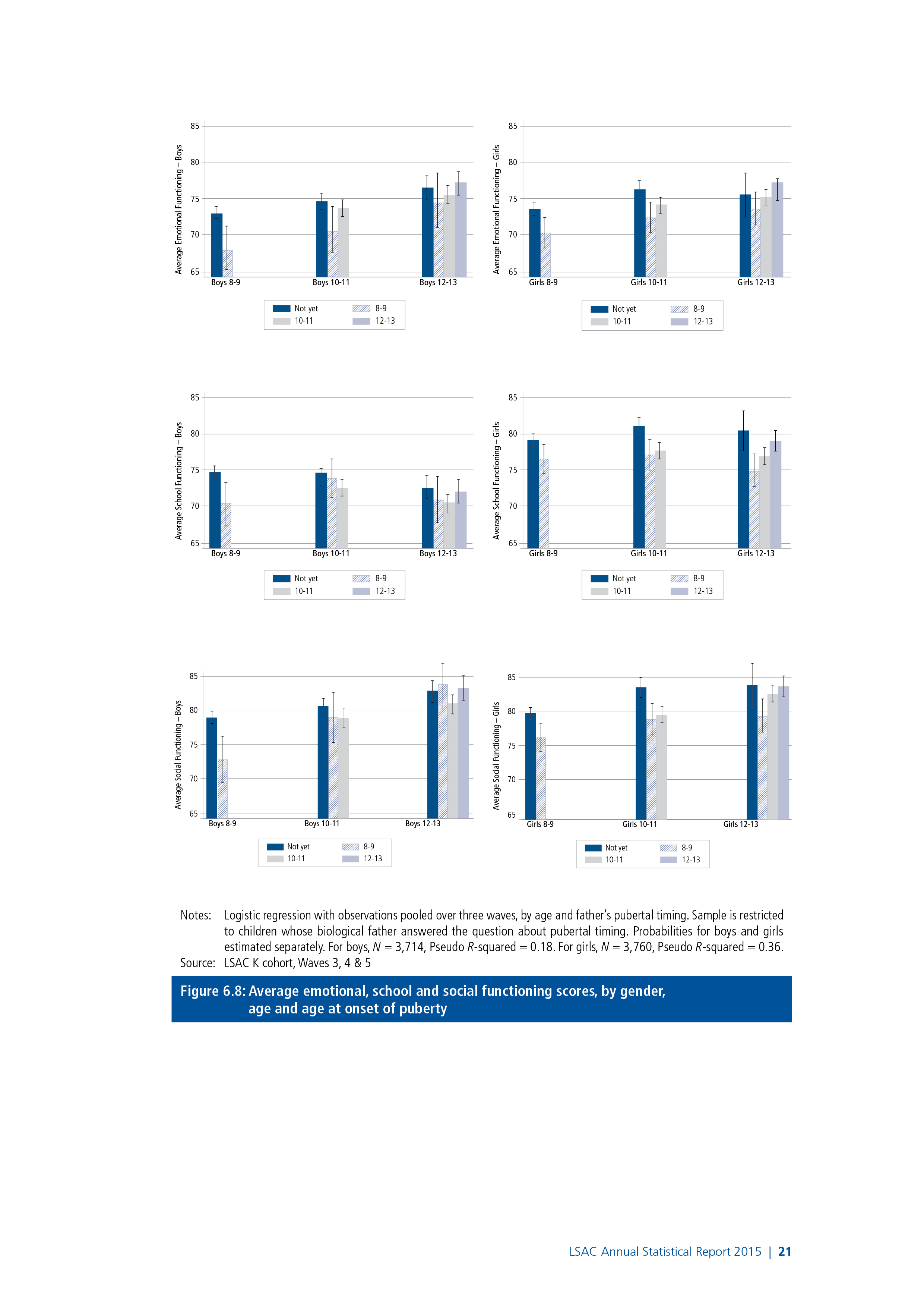 Figure 6.8: Average emotional, school and social functioning scores, by gender, age and age at onset of puberty