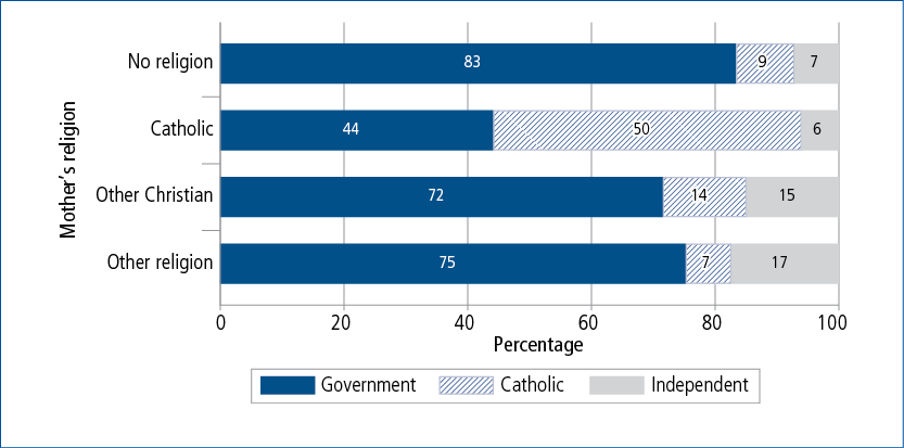 Figure 7.1: Year 1 school sector at age 6–7, by mother's religion