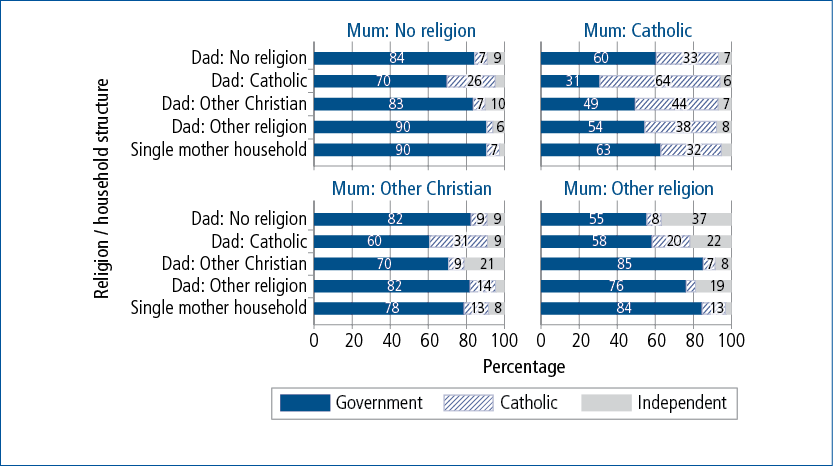 Figure 7.2: Year 1 school sector at age 6–7, by parents' religion and household structure