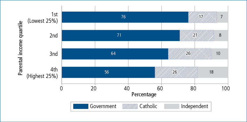 Figure 7.3: Year 1 school sector at age 6–7, by quartile of combined parental income at age 4-5