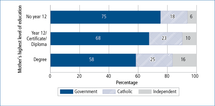 Figure 7.4: Year 1 school sector at age 6–7, by mother's highest level of education