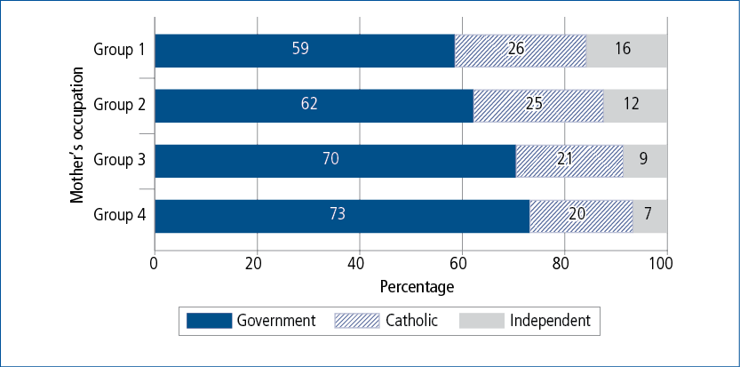 Figure 7.6: Year 1 school sector at age 6–7, by mother's occupation