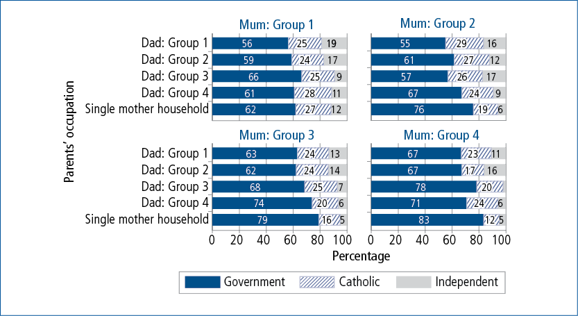 Figure 7.7: Year 1 school sector at age 6–7, by parents' occupation