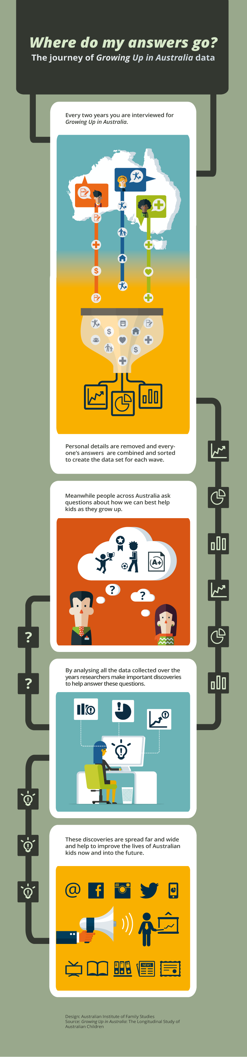 your data' journey infographic