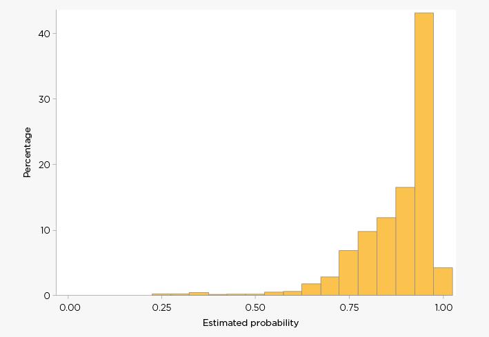 Figure F3: Distribution of estimated response propensities - B cohort longitudinal weight