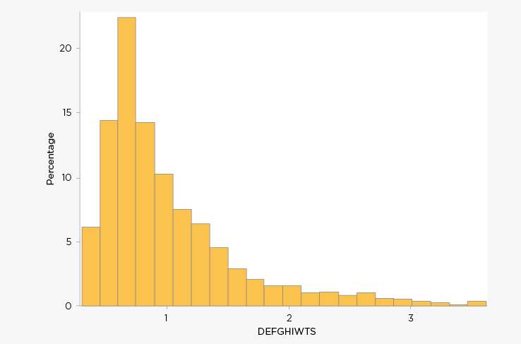 Figure F8: Distribution of final sample weight for Wave 7 - K cohort longitudinal weight