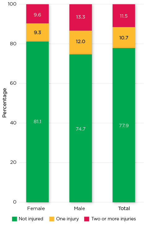 Figure 1: Proportion of adolescents aged 16-17 years who reported injury in the previous two years. Read text description.