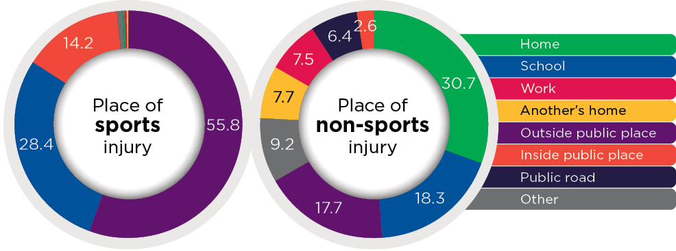 Figure 2: Place where injuries happened, sports injuries and non-sports injuries. Read text description.