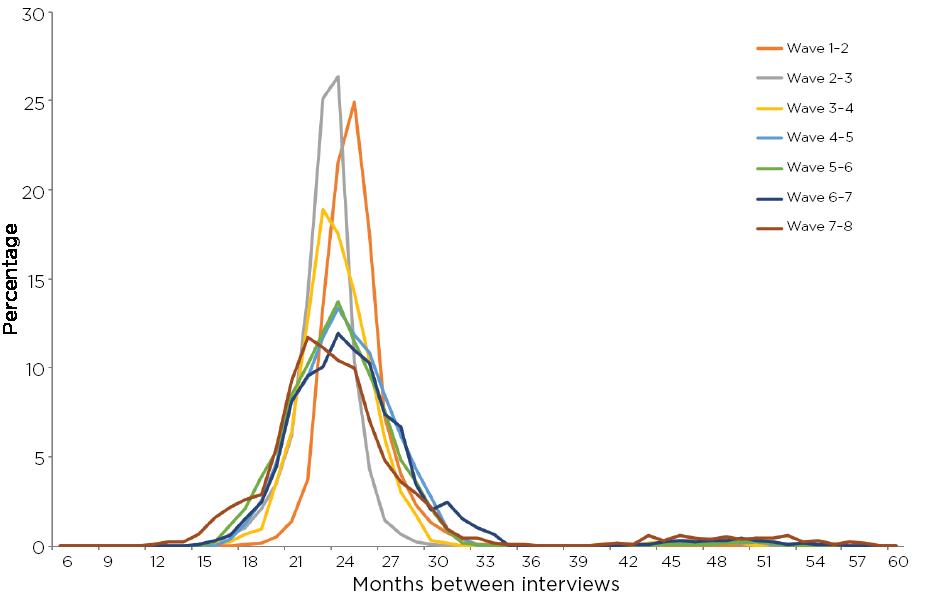 Figure 10: Distribution of time between interviews, K cohort, Waves 1-8