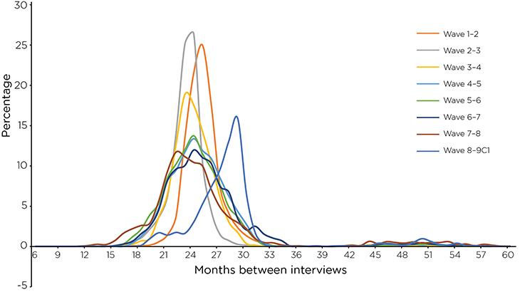 Figure 10: Distribution of time between interviews, K cohort, Wave 1 to 9C1. Read text description.