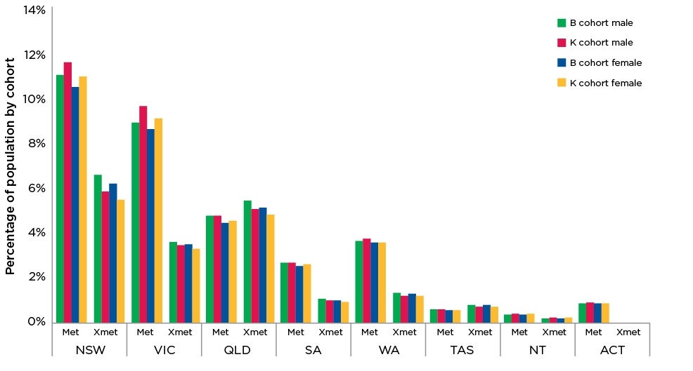 Figure 11: Cohort benchmarks by state, part of state and gender
