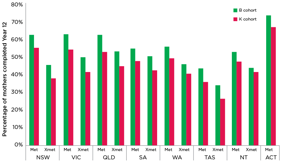 Figure 12: Proportion of mothers who completed Year 12, cohort benchmarks by state and part of state