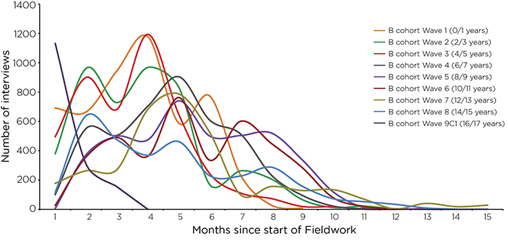 Figure 5: Month of interview for B cohort study families in Waves 1–8. Read text description