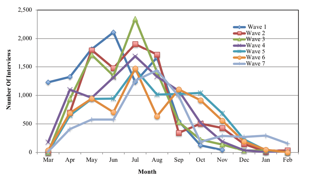 Figure 6: Month of interview for study families in waves 1 to 7