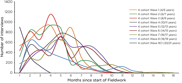 Figure 6: Month of interview for K cohort study families in Waves 1-8. Read text description.