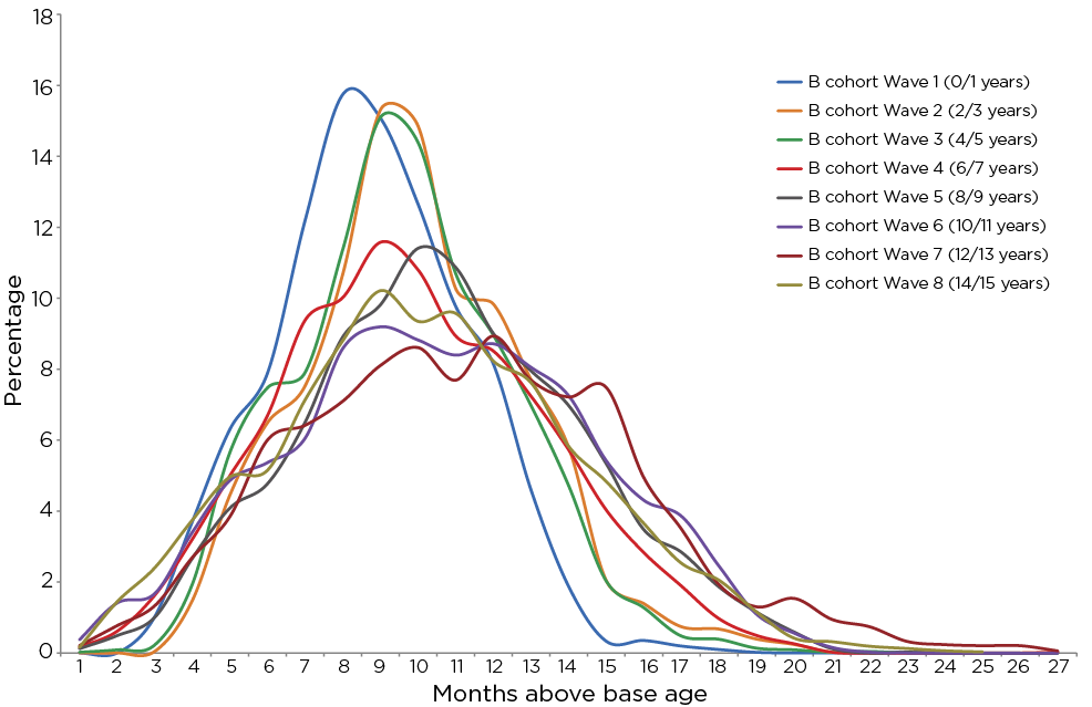 Figure 7: Age distribution of B cohort sample at each wave