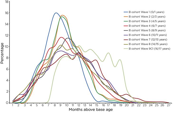 Figure 7: Age distribution of B cohort sample at each wave. Read text description.