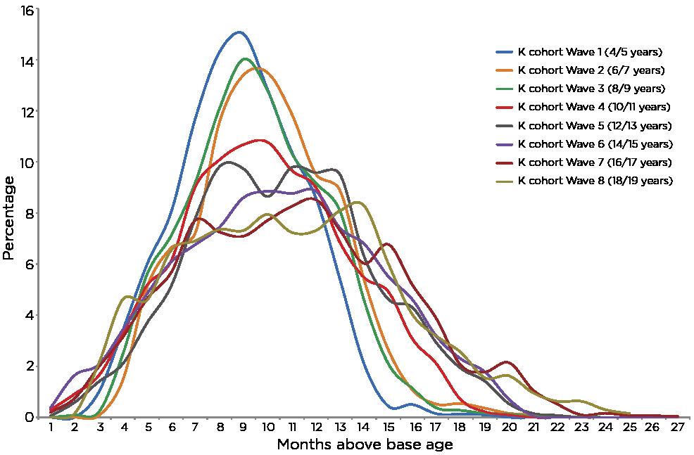 Figure 8: Age distribution of K cohort sample at each wave