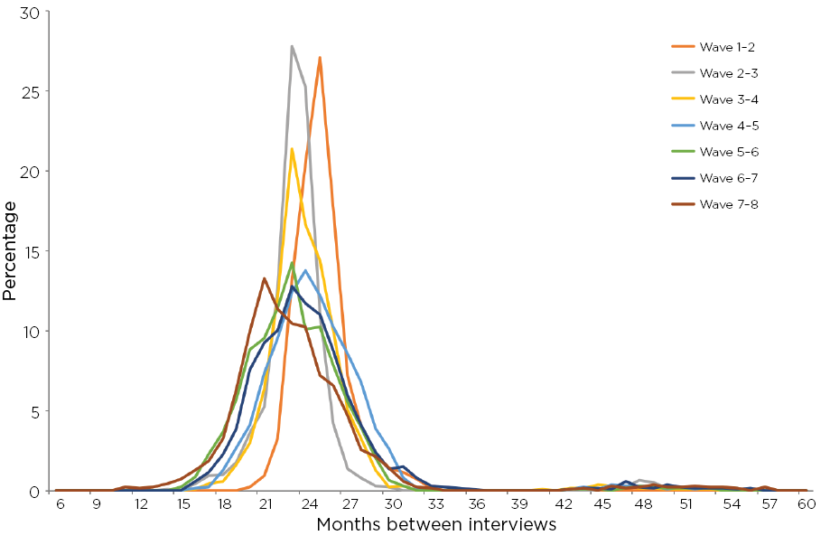 Figure 9: Distribution of time between interviews, B cohort, Waves 1-8