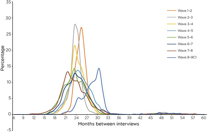 Figure 9: Distribution of time between interviews, B cohort, Wave 1 to 9C1. Read text description.