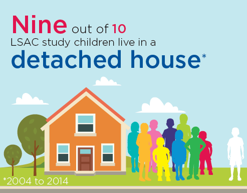 Infographic 1: Nine out of 10 LSAC study children live in a detached house