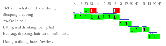 Figure 2: Example of in-context diary data display