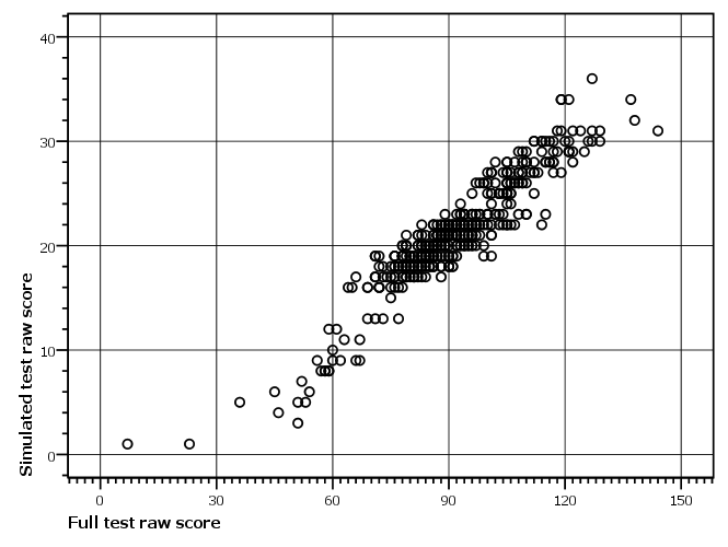 Figure 6: Scatterplot showing joint distribution of scores on simulated adaptive PPVT-III and scores on full PPVT-III for six year olds