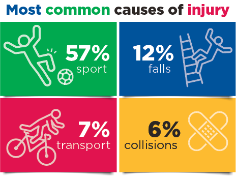 Infographic: Most common causes of injury-Sport 57%, falls 12%, transport 7%, collision 6%
