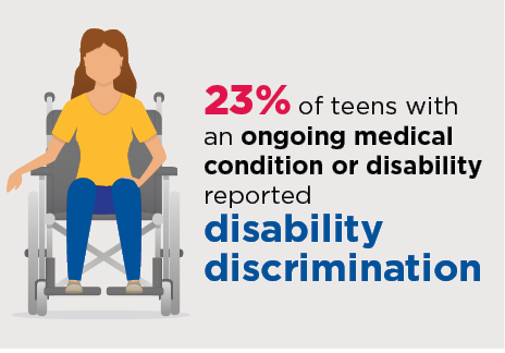 23% of teens with an ongoing medical disability reported disability discrimination