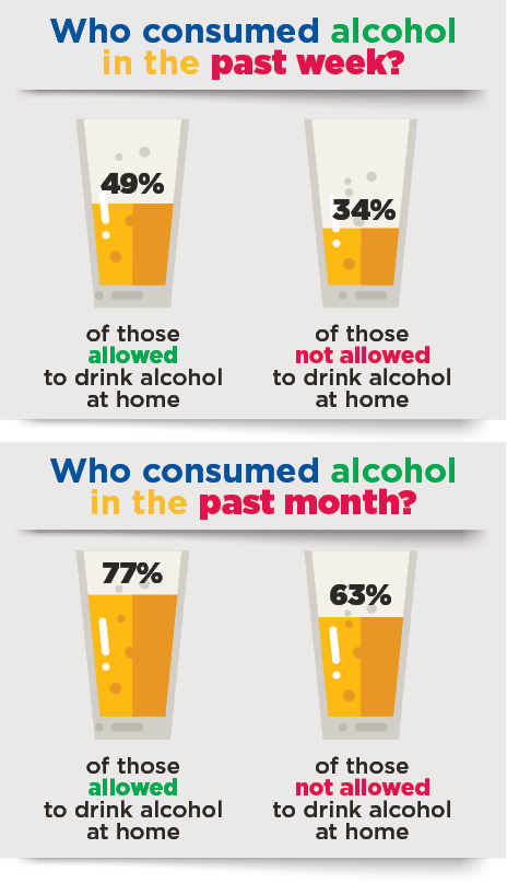 Infographic      Teens who consumed alcohol in the past week: 49% allowed to drink alcohol at home, 34% not allowed. Teens who consumed alcohol in the past month: 77% allowed to drink alcohol at home, 63% not allowed.