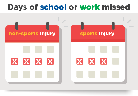 Infographic; Two calendars showing that four days of school or work were missed due to a non-sports injury, compared to three days for sport injuries.