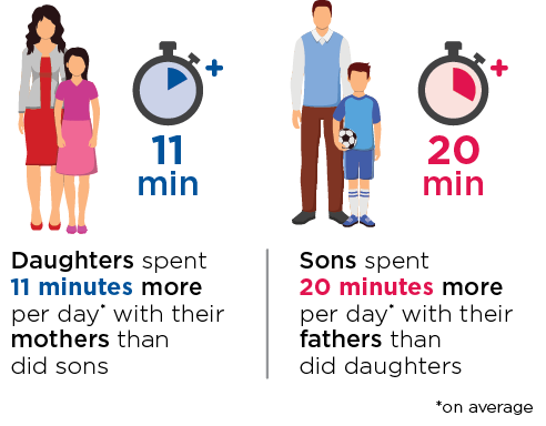 Figure 4.5: Time adolescents spent with only their mother, or only their father