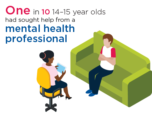 Infographic - Figure 7.1: 14–15 year olds who sought help from a mental health professional