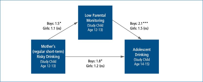 chart showing the influence of mothers' risky alcohol consumption on the odds of adolescents' drinking at age 14-15