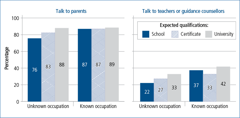 Figure 2.4: Talking to parents and teachers about plans for the future, by educational expectations and whether desired career is known