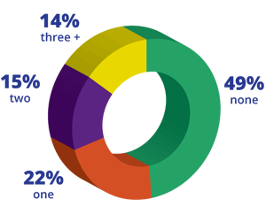 A pie chart showing the number of boyfriends or girlfriends young people have had