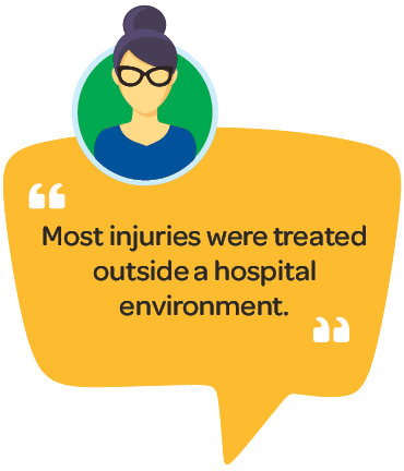 Quote: Most injuries were treated outside a hospital environment.